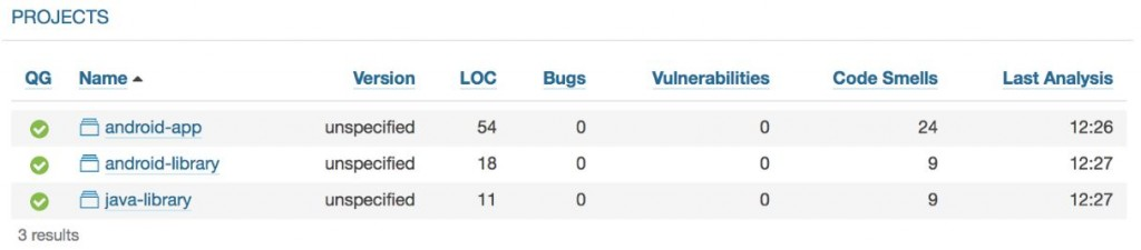 SonarQube Projects